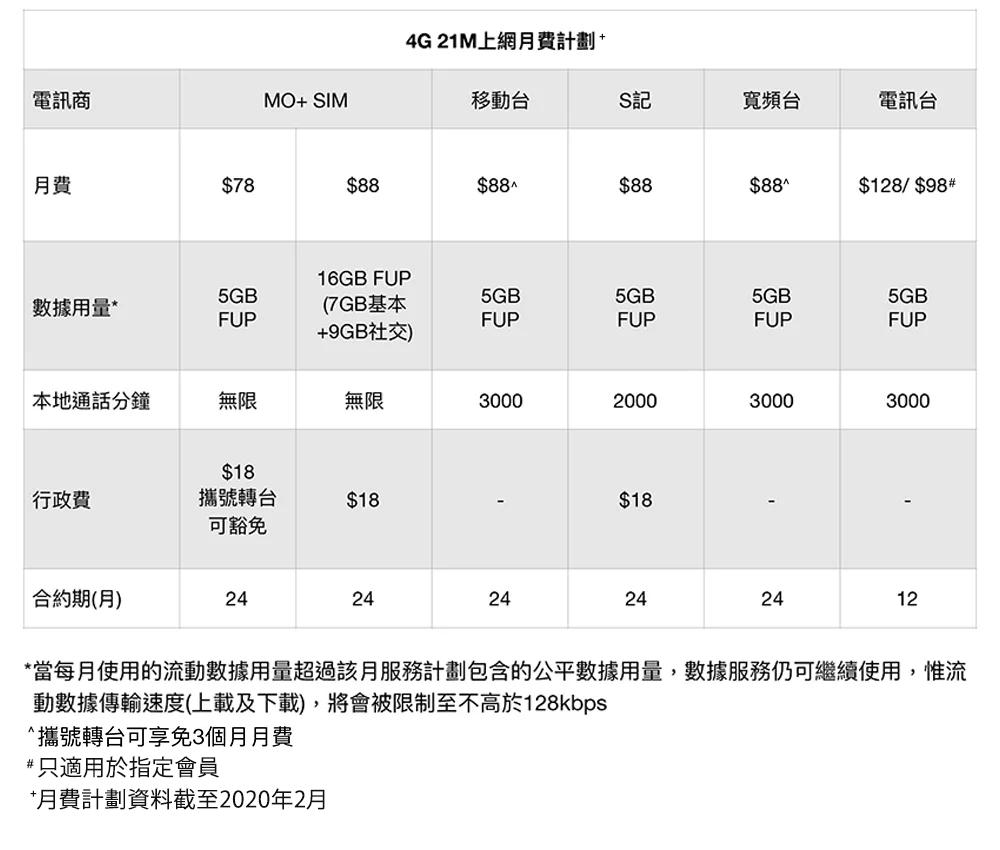 4G 21M月費計劃