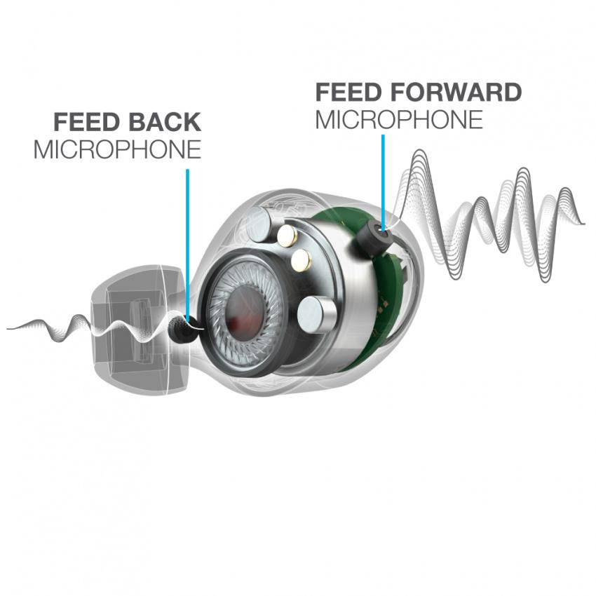 JBuds Air ANC耳塞示意圖,顯示前饋和反饋麥克風