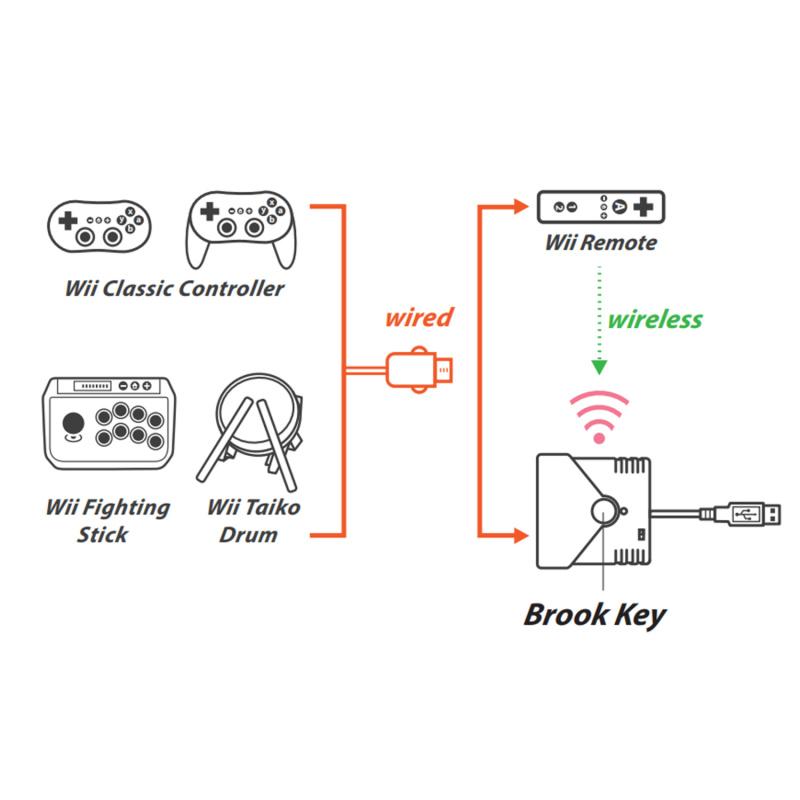Brook Super Converter PS4/Nintendo Switch/Wii/WiiU/Xbox One S手制控制器轉Nintendo Switch/PS4轉接器 支持PS5 DualSense無線控制器