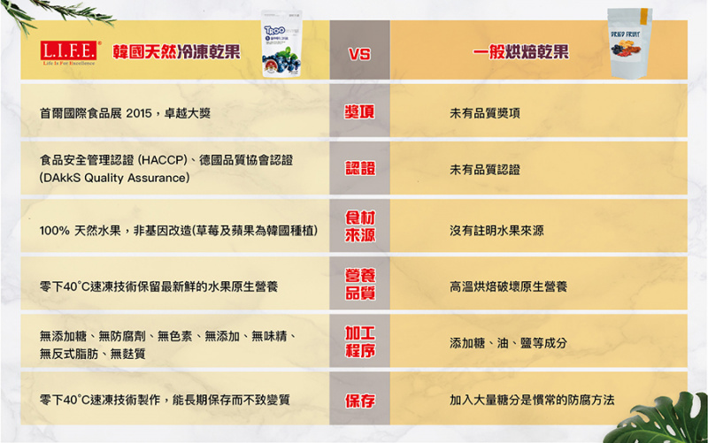 獲獎韓國天然冷凍乾果零食(草莓+香蕉)