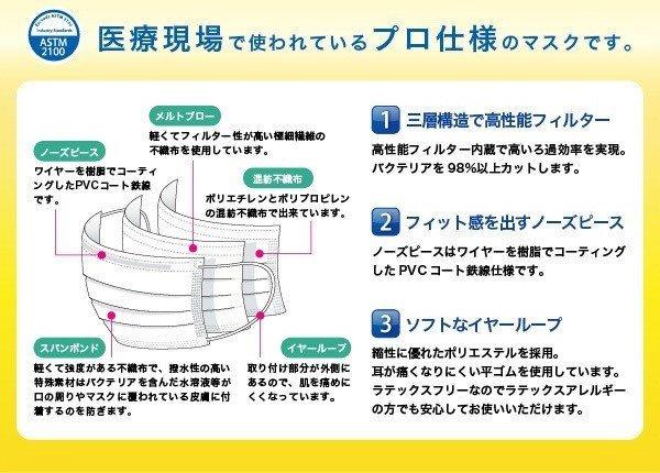 【現貨發售】日本 SAFE+MASK Defender 無紡布 口罩 (50枚入)