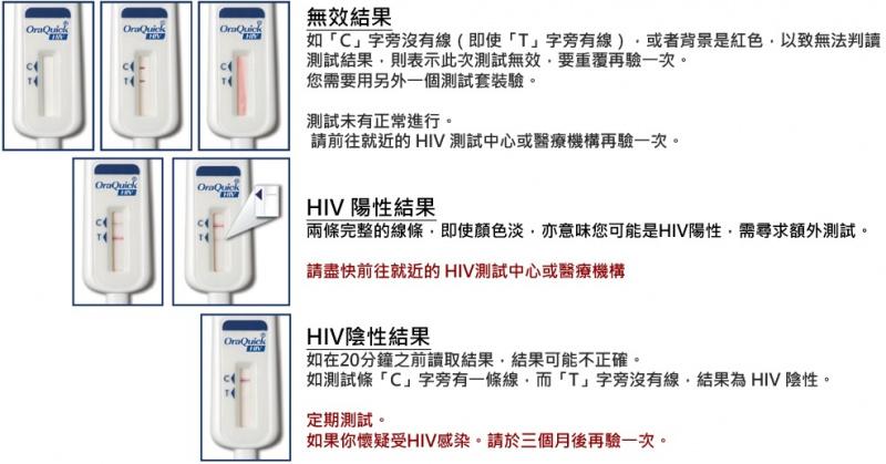 2盒優惠裝 - Oraquick 愛滋病病毒 (HIV Self Test ) 快速自我測試