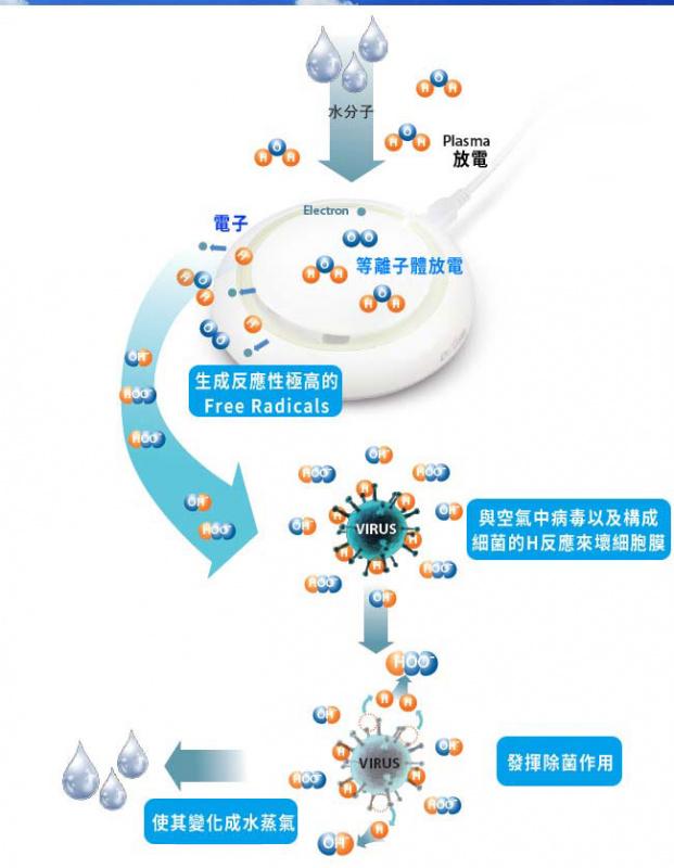Dr. USB Ionizer 等離子空氣淨化器 IHC-DR2H5  🇰🇷韓國製造🇰🇷