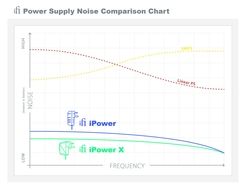 iFi iPower X高性能變壓器