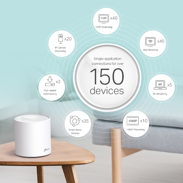 TP-Link Deco X60 (3件裝) - AX3000 802.11ax Wi-Fi 6 Mesh Router