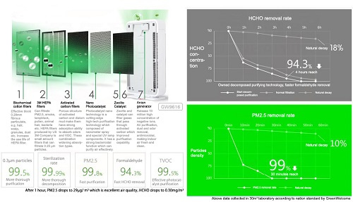UVGI 紫外線空氣滅菌器 超薄靜音大使 〜 20平方米