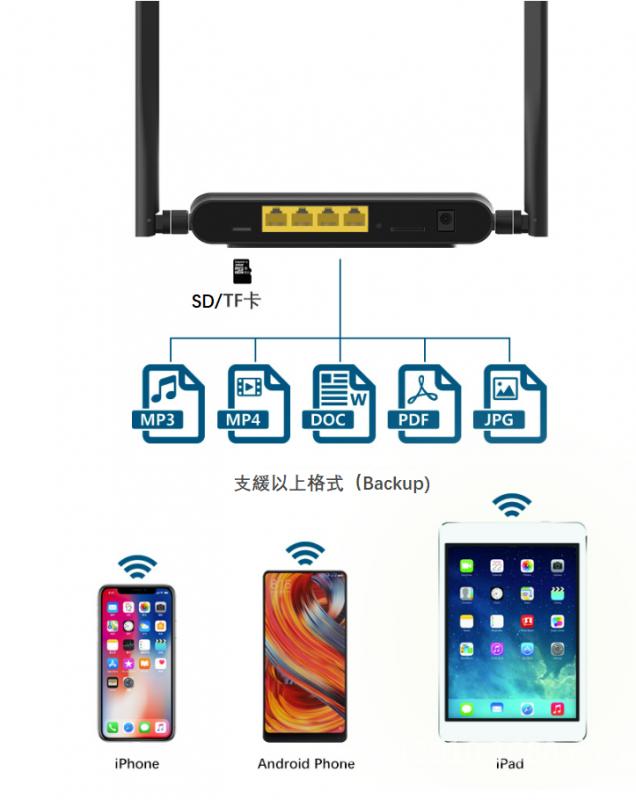 3G 4G卡 雙用路由器Hotspot Router