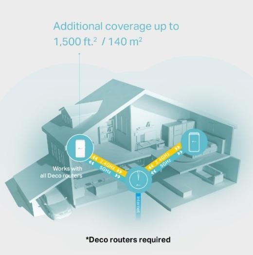 家居全方位智能網狀Wi-Fi系統 Tp link Deco M3W
