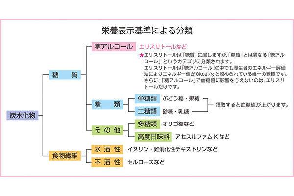 日版寿製菓 健康稀少糖 950g【市集世界 - 日本市集】