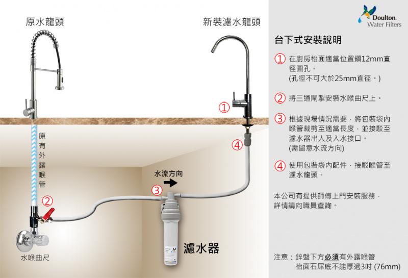 Doulton EcoFast (M12) 海星號 皇室型 M12系列台下式濾水器 M12 2504 濾芯