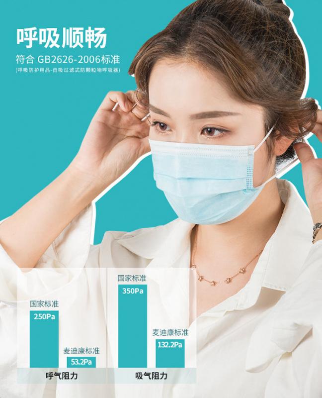 [上海麥-半價]加拿大品牌-Medicom-中國製 五色口罩