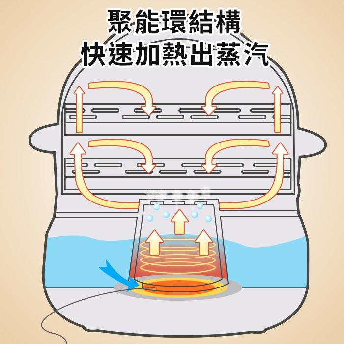 小熊 早餐電蒸機 (蒸腸粉/點心) (CFJ-A30Q3)