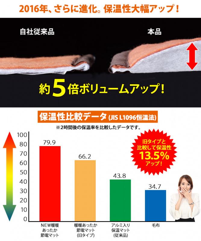 日本 Meidai 暖暖節能床墊