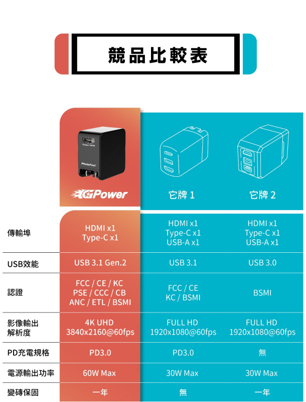 PhotoFast Gpower SWITCH charging and image transfer two in one 🗣擁有SWITCH 必買🤩
