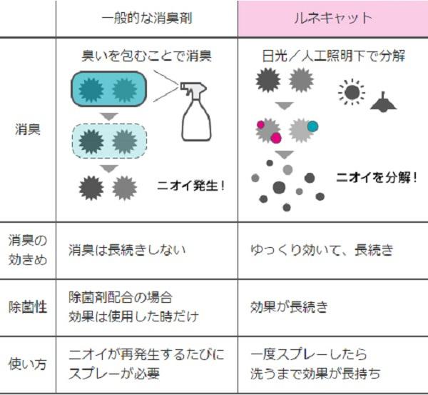 東芝 - 除甲醛、細菌光觸媒噴霧 300ml