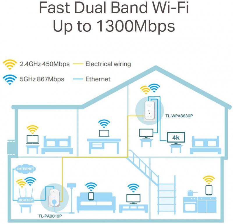 TP-Link TL-WPA8630P KIT V2