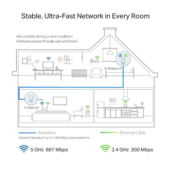 TP-Link AV1300 Gigabit Passthrough Powerline ac Wi-Fi Extender TL-WPA8631P