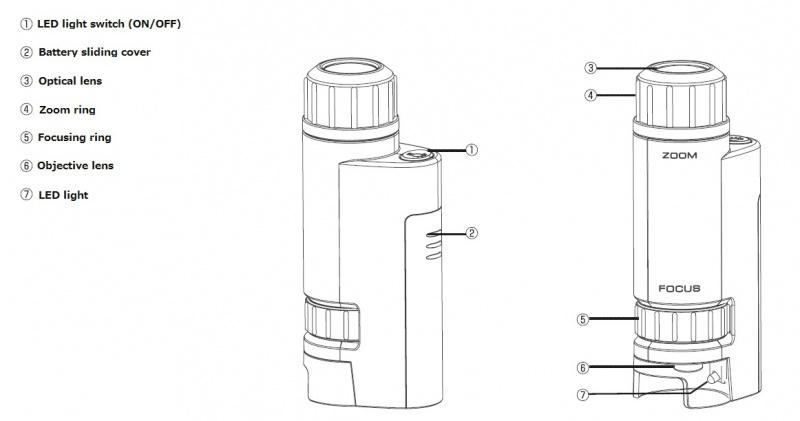 Kenko STV-120M WSA 120倍便攜式顯微鏡