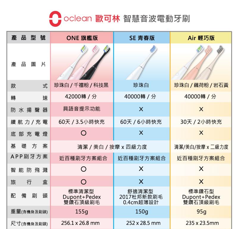 小米 - Oclean One 智能聲波電動牙刷(平行進口貨)