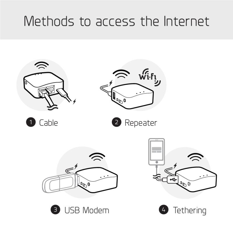 GL.iNET GL-AR150 (White) 迷你智能路由器