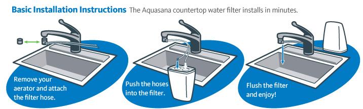 Aquasana AQ-4000-DVPI 政府認可 可過濾鉛水系統 NSF認證 㕑上型除鉛濾水器