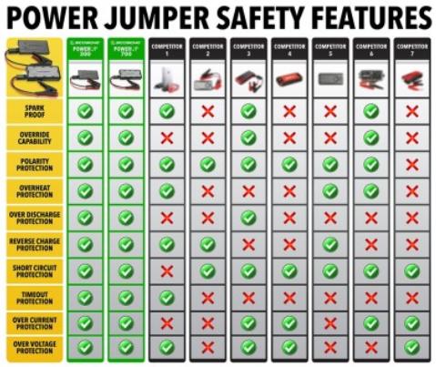 美國Scosche PowerUp 300 Jump Stater 超迷你過江龍 救車寶