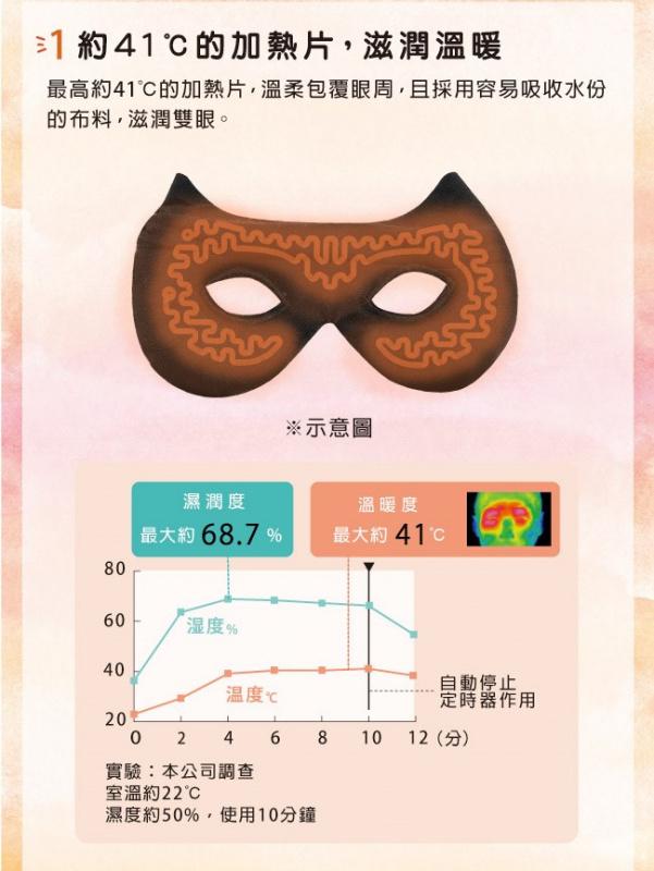 Lourder 新版貓咪USB 電熱敷眼罩