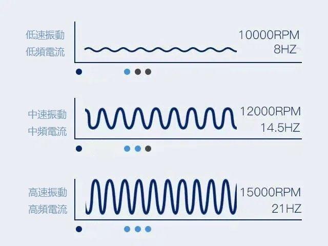 微電流曲面式消脂按摩刀
