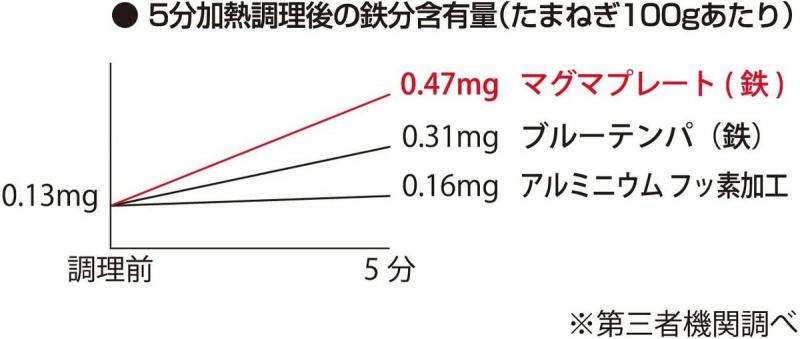 匠 - 【日本制TAKUMI匠】岩紋鐵炒鍋30cm/24cm MGIT24