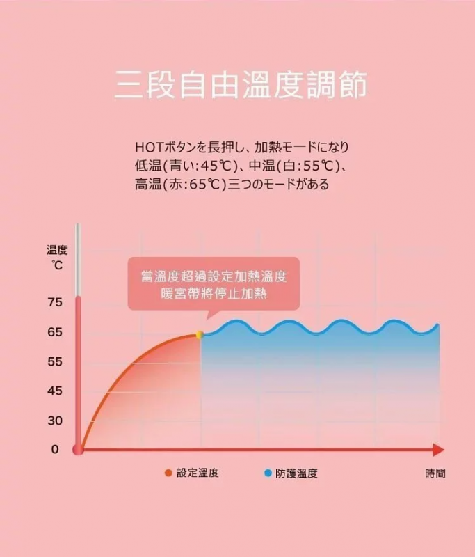 Hasemoto 石墨烯發熱暖宮護腰帶
