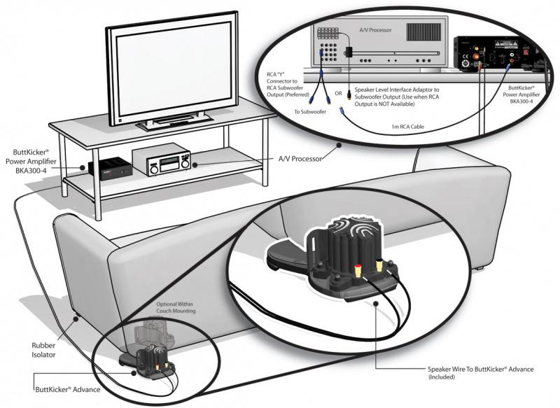 ButtKicker Wireless ButtKicker Set 低頻體感震動器