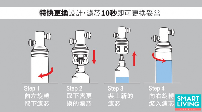 香港行貨 3M AP2-405G-DIY濾水器(枱上安裝)可濾鉛 3年保養